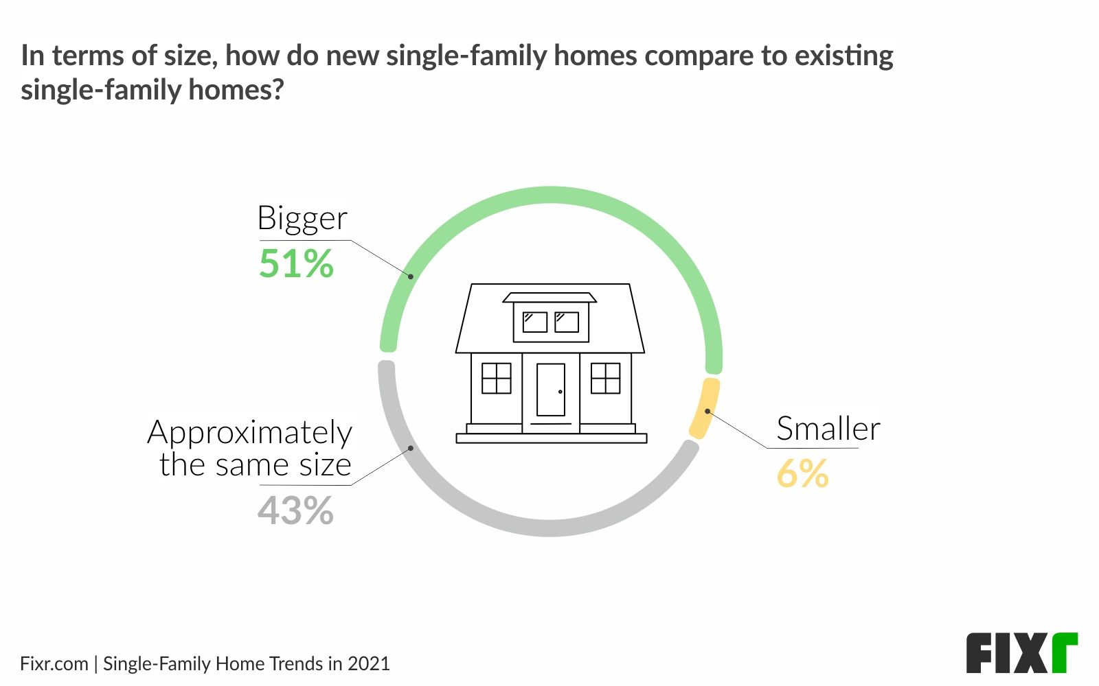New home trends 2021 - House size