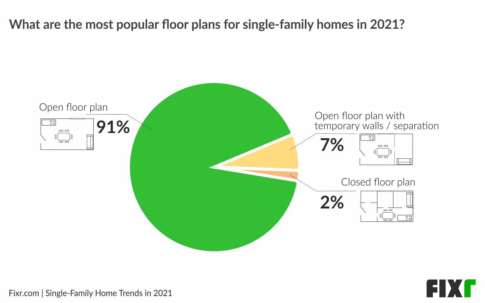 New home trends 2021 - Open floor plan
