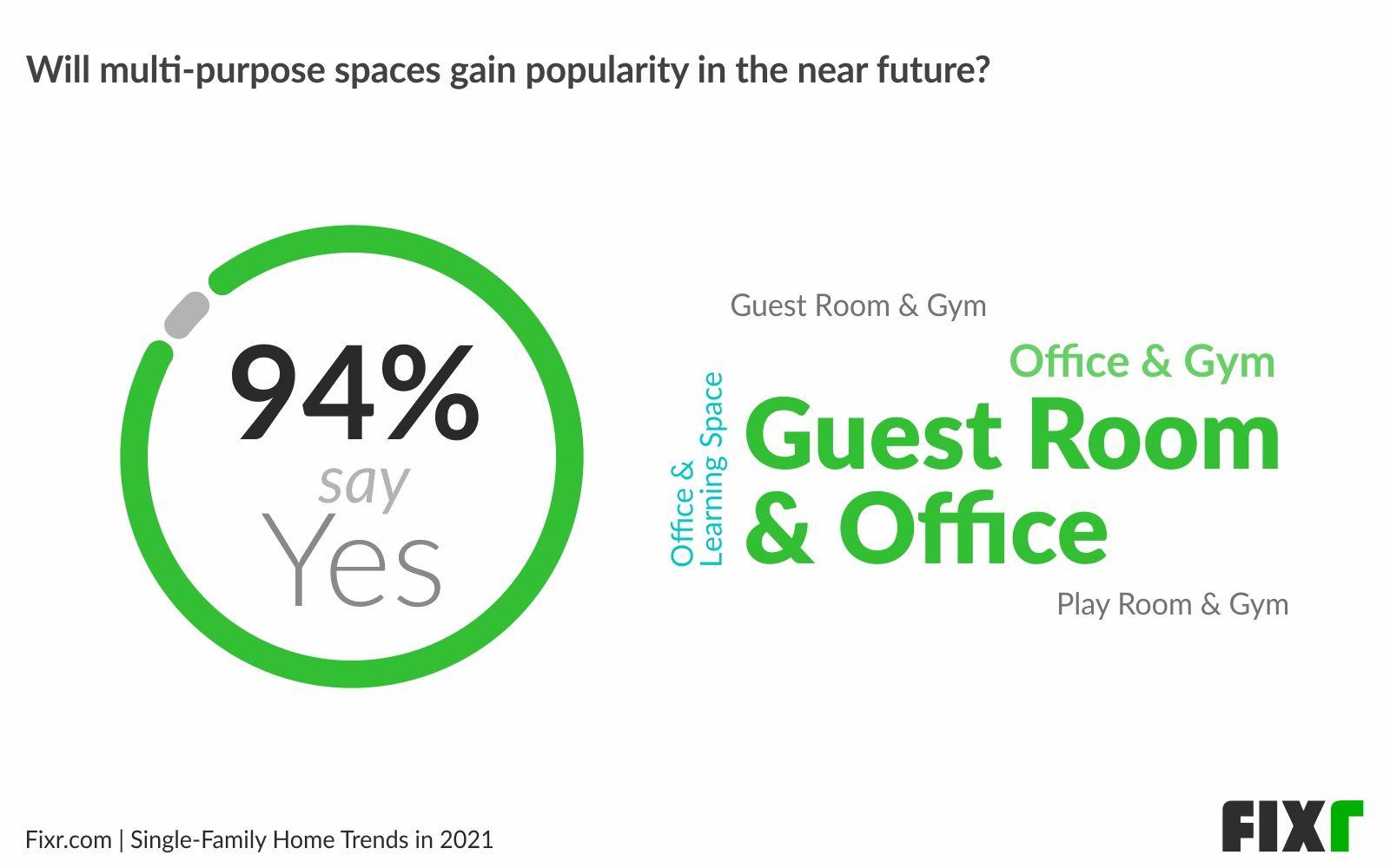 Home building trends 2021 - Multi-purpose spaces