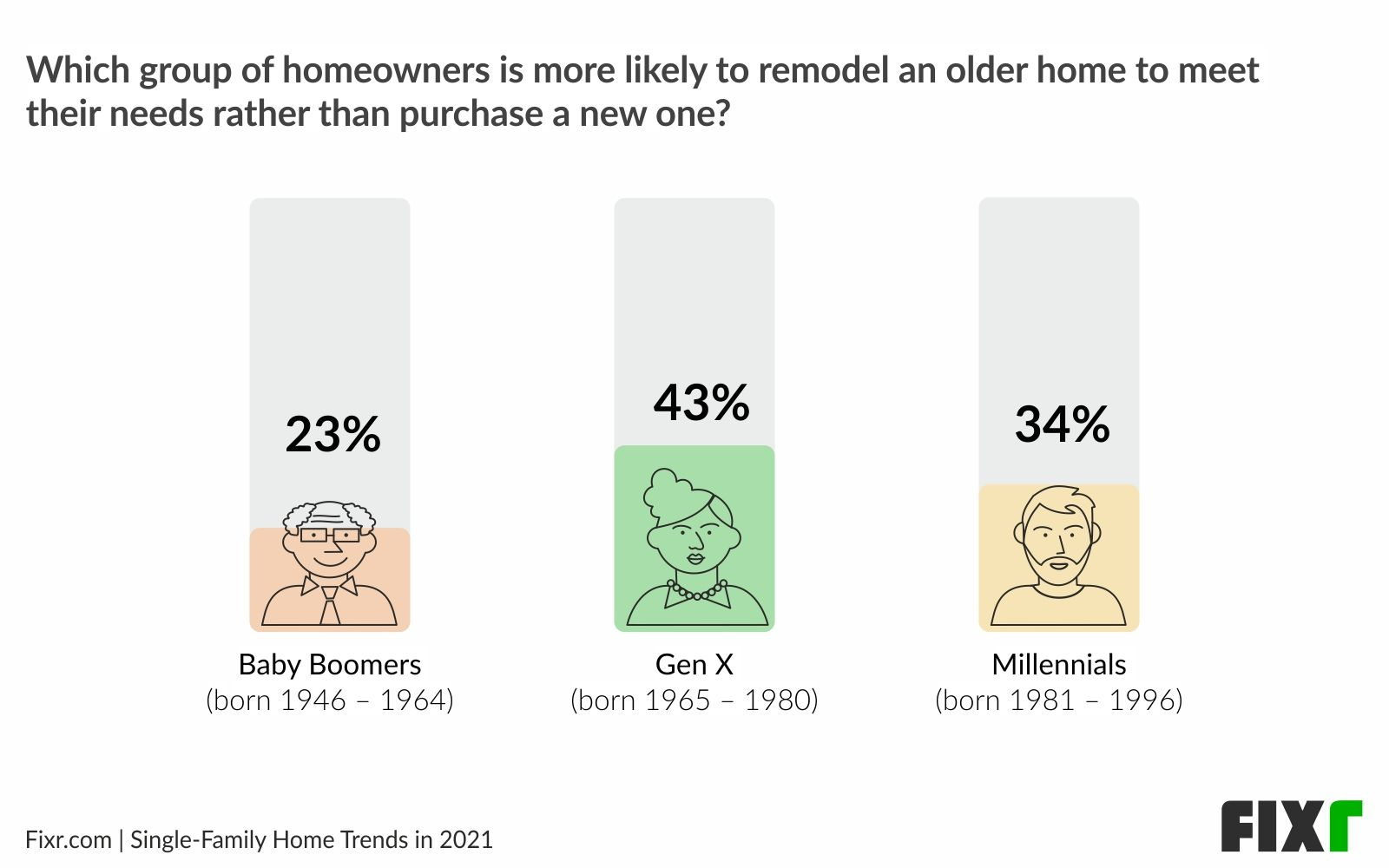 Home remodeling trends 2021 - Remodel vs buying a new home