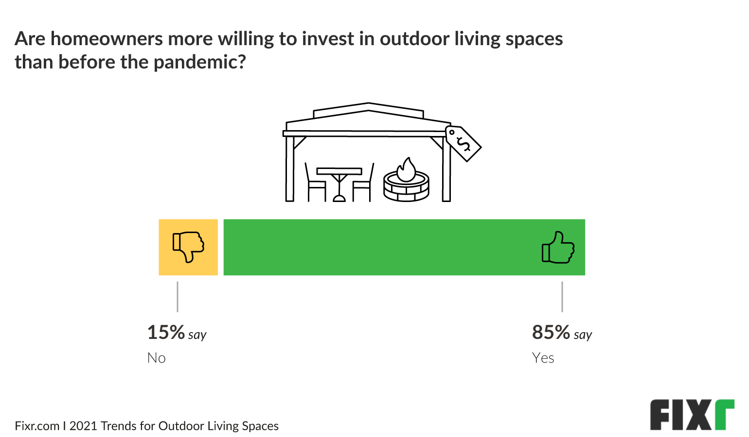 Outdoor living trends in 2021 - Fixr.com People are more willing to invest in outdoor living spaces