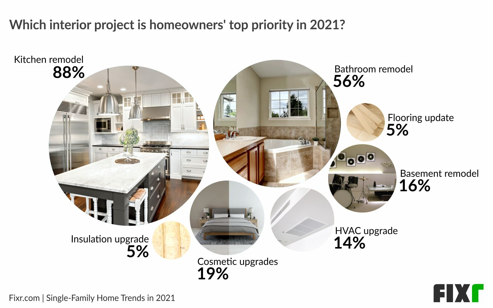 Home remodeling trends 2021 - Top interior projects