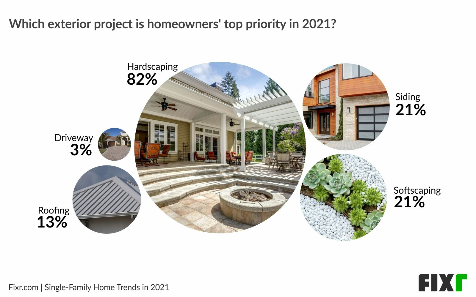 Home remodeling trends 2021 - Exterior projects