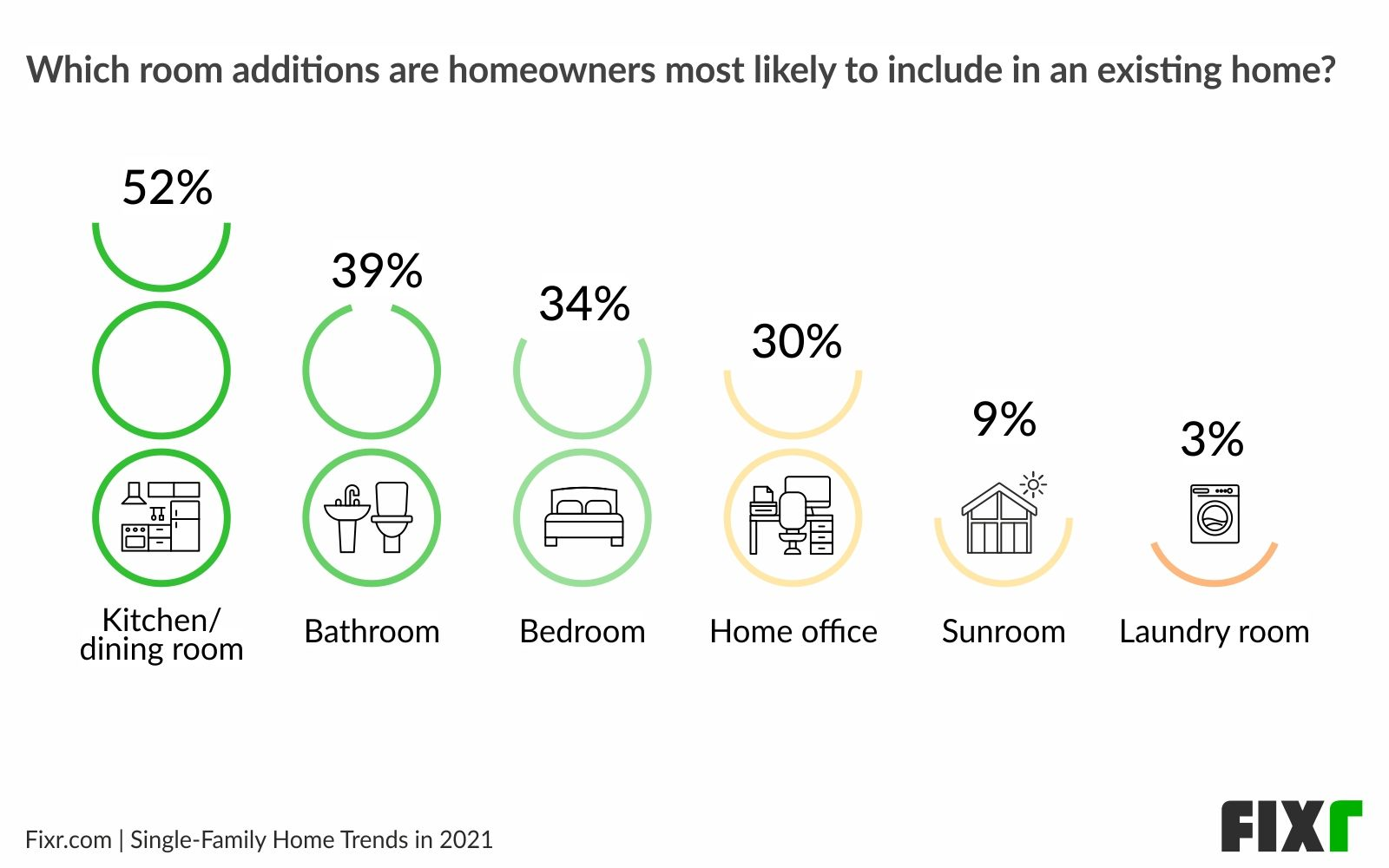 Home remodeling trends 2021 - Top home additions