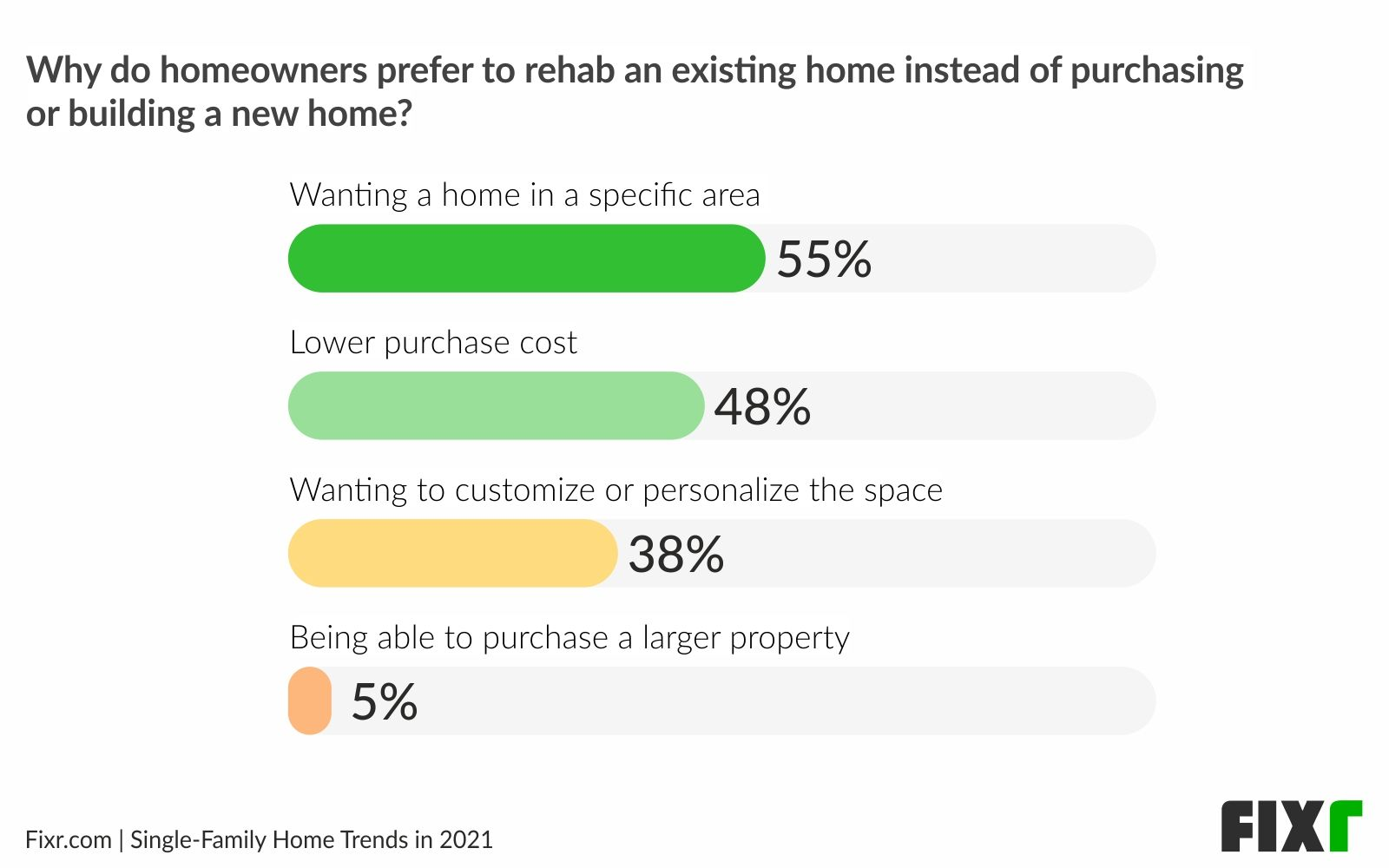 Home remodeling trends 2021 - Rehab vs buying or building a new home