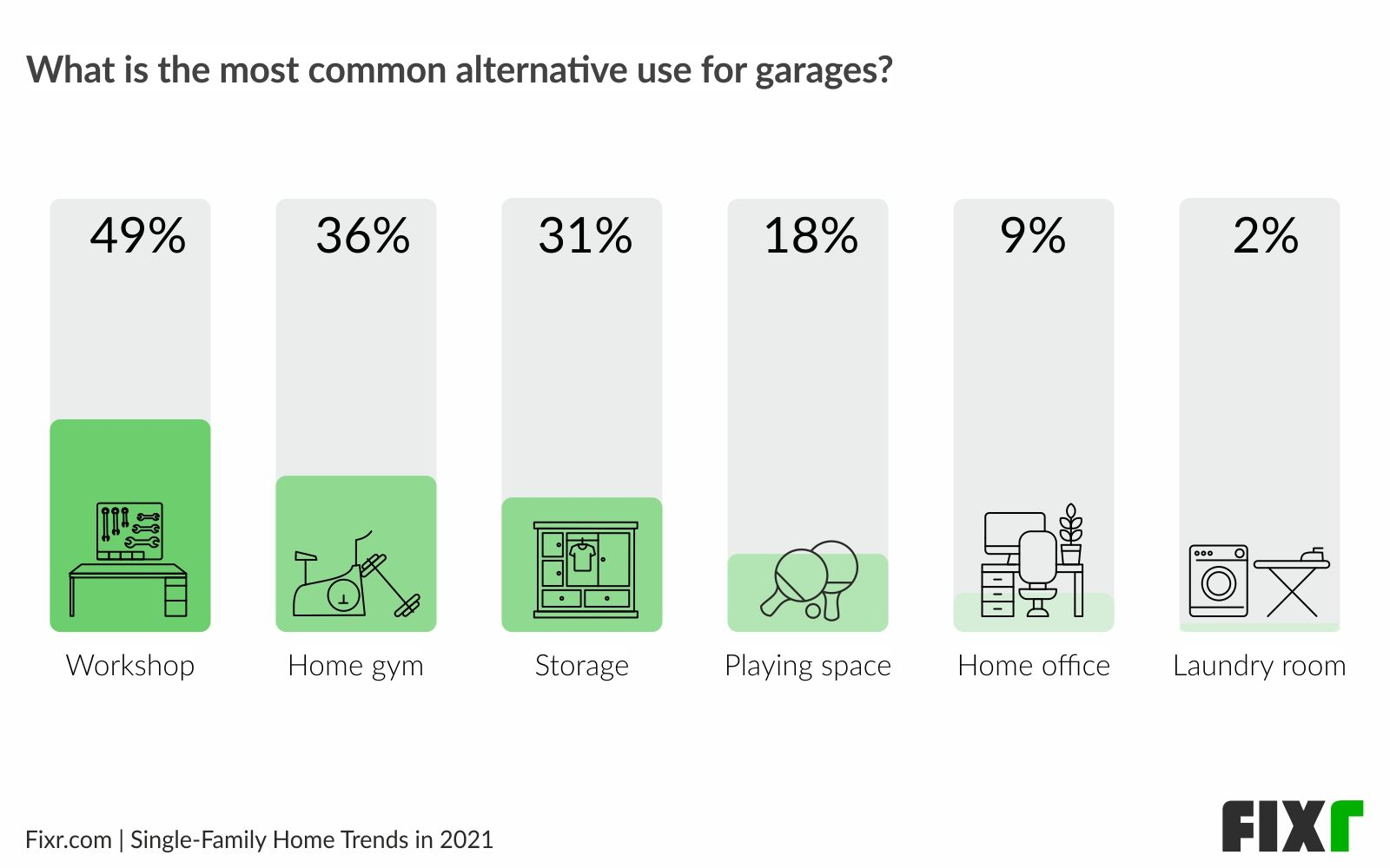 Home remodeling trends 2021 - Top garage conversions