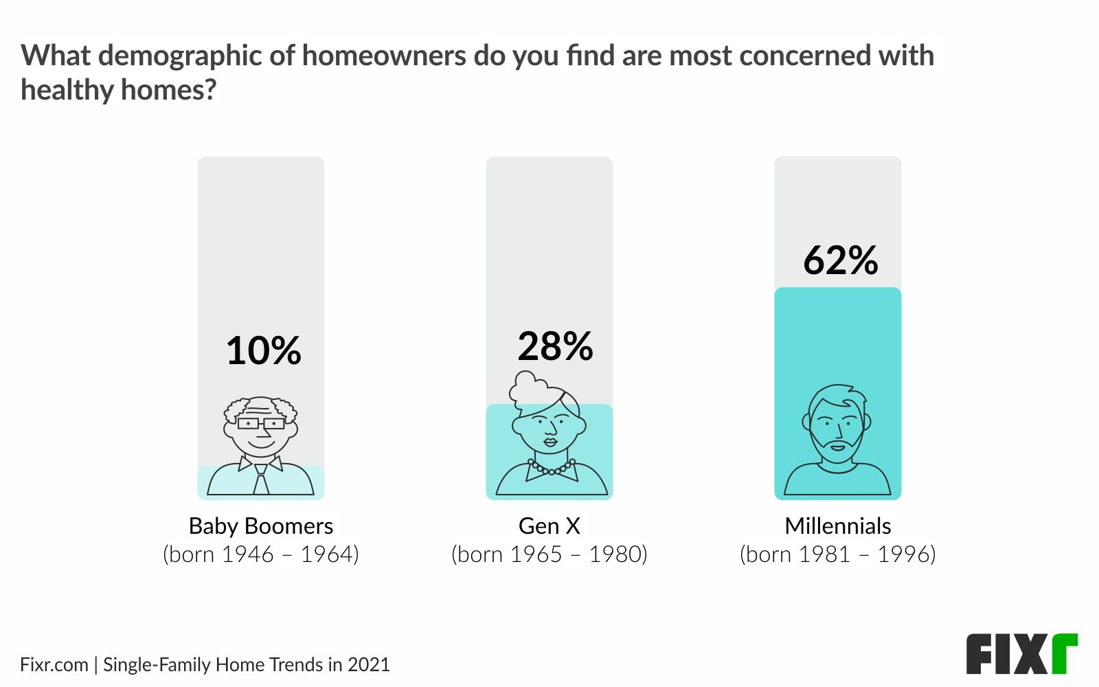 Healthy homes 2021 - Millennials are the most concerned about healthy homes