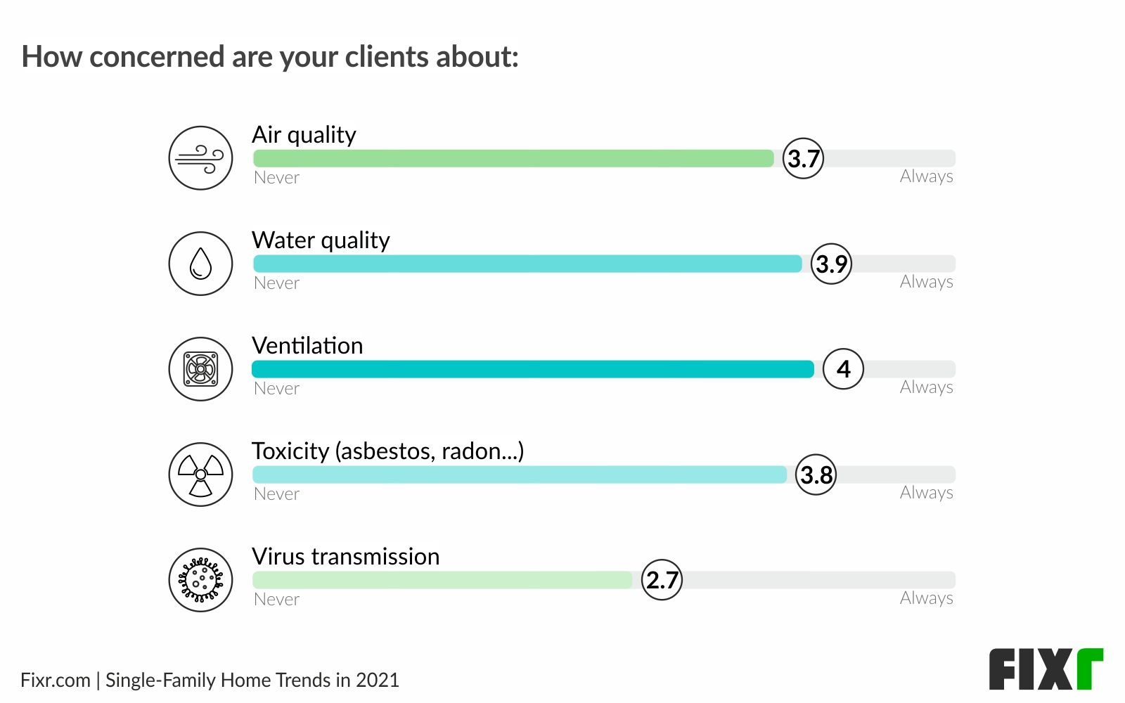 Healthy homes 2021 - Ventilation and water quality are the biggest concerns