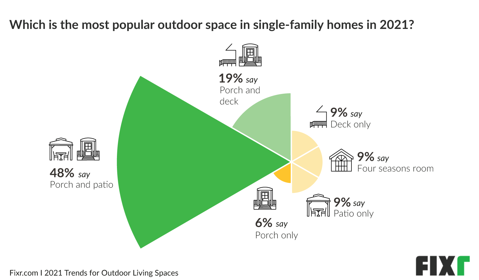 Patios and porches are the most popular outdoor living designs in 2021