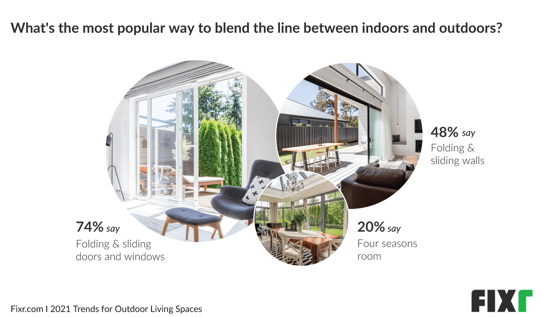 Outdoor living trends in 2021 - Ways to create indoor outdoor spaces