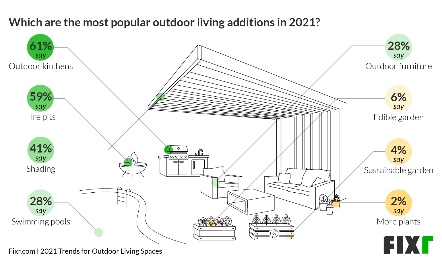 Most popular outdoor living features in 2021 - outdoor kitchens, fire pits, shading, siwmming pools