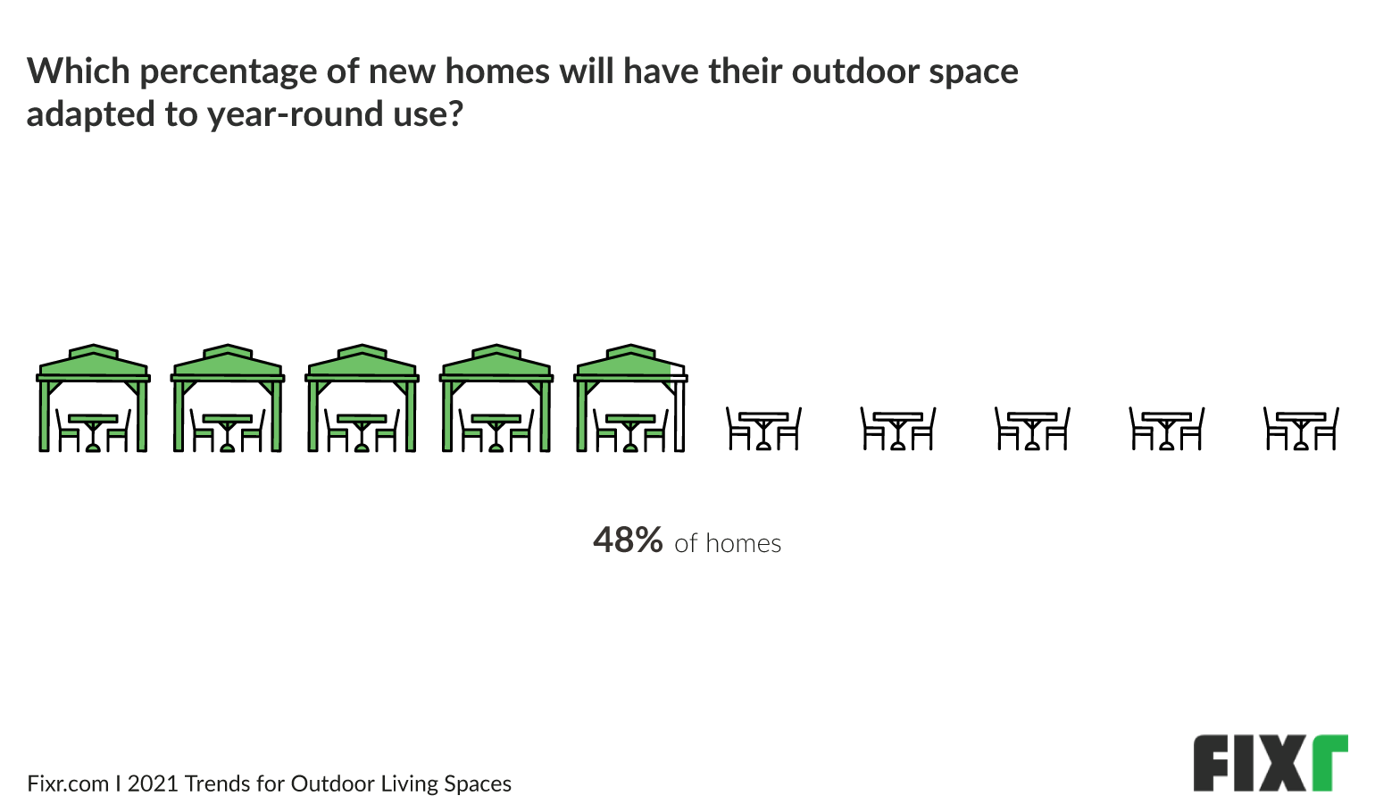 Around 50% of outdoor living spaces in 2021 will be adapted for year-round use