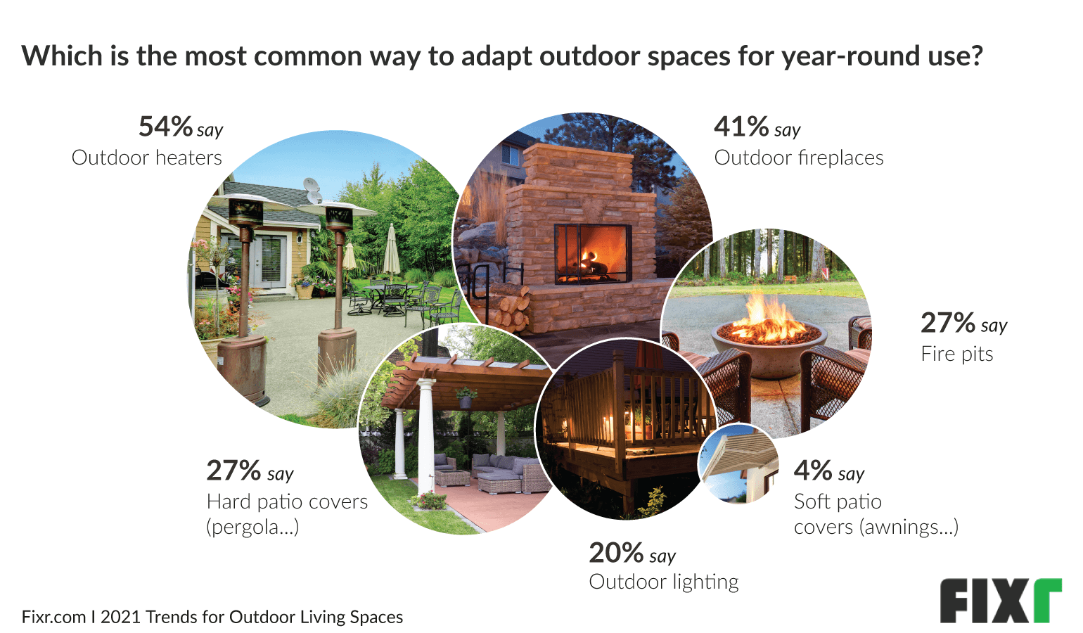 Outdoor heaters and outdoor fireplaces top the list of outdoor living trends 2021 for year-round use