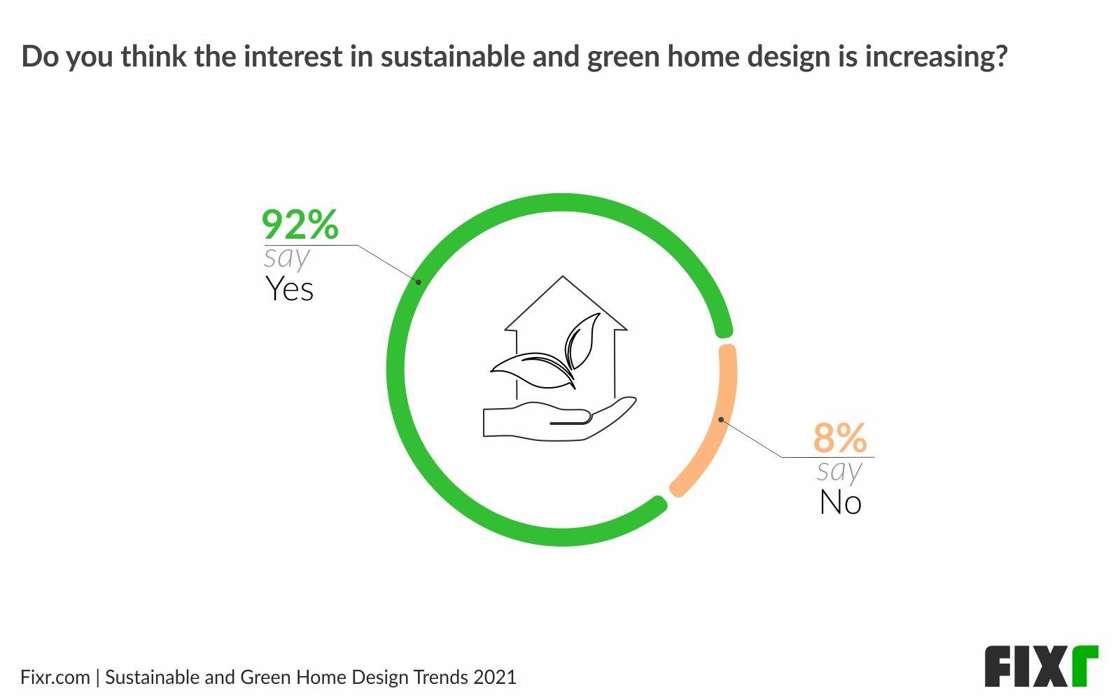 Interest in Green Home Design is Increasing in 2021