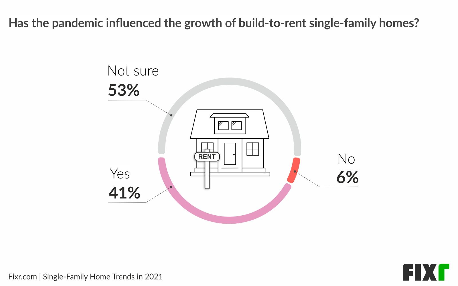 Pandemic influence on build-to-rent single-family homes