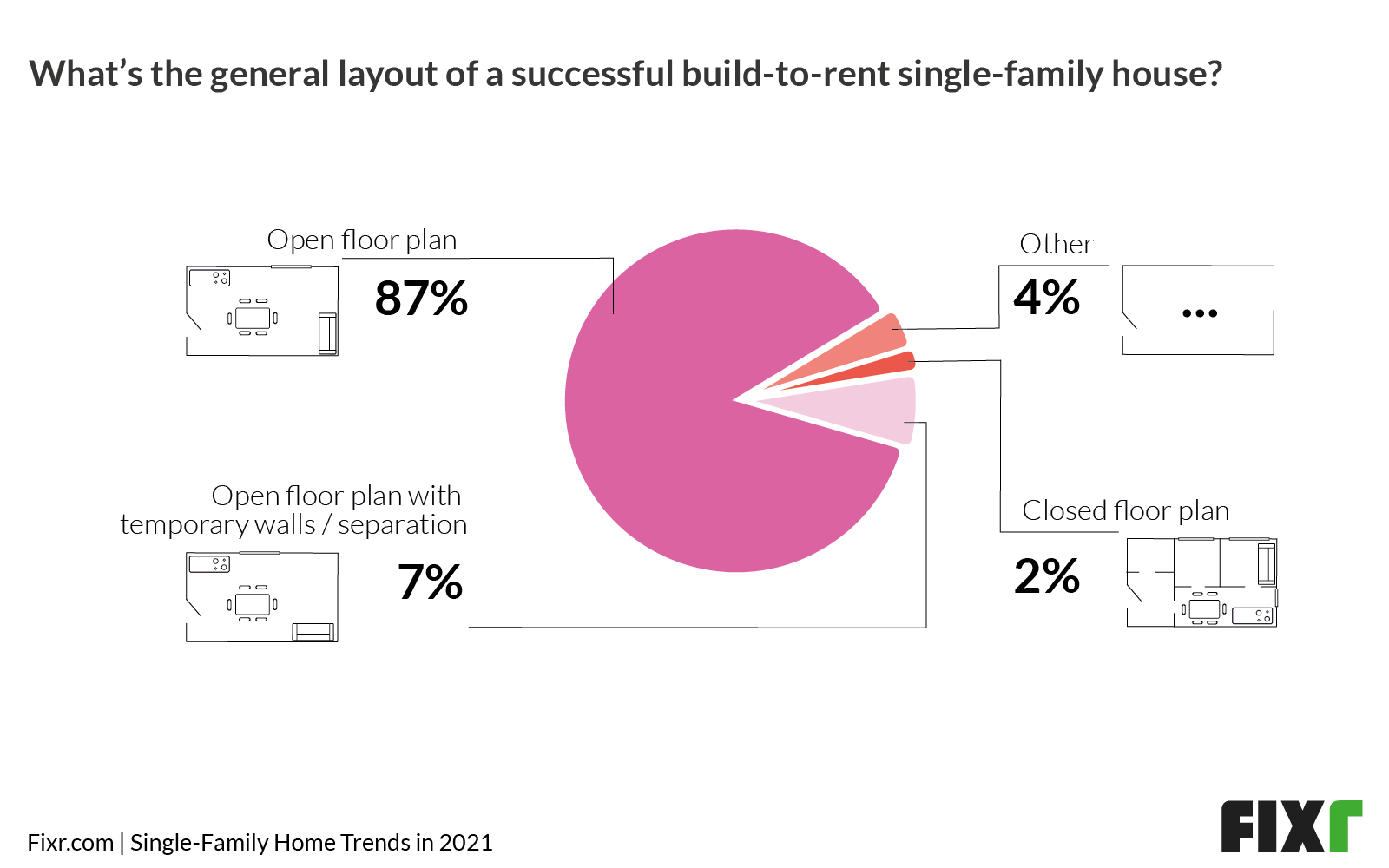 Typical layout for build-to-rent single-family homes