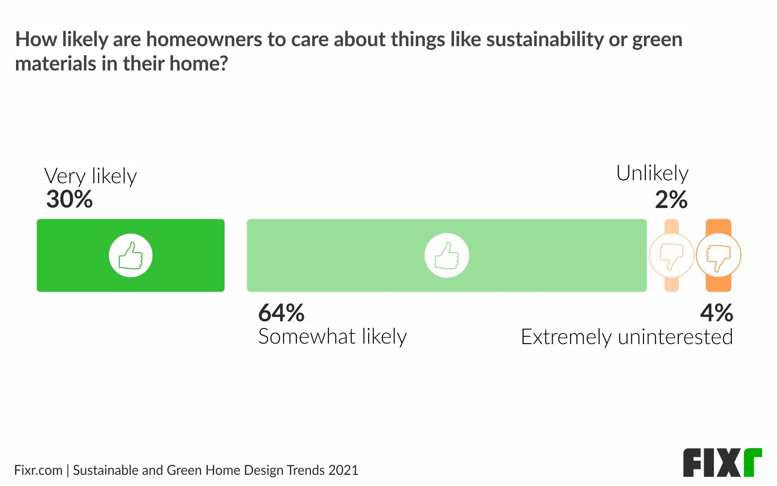 Homeowners are Somewhat Likely to Care About Green Features in their Homes in 2021