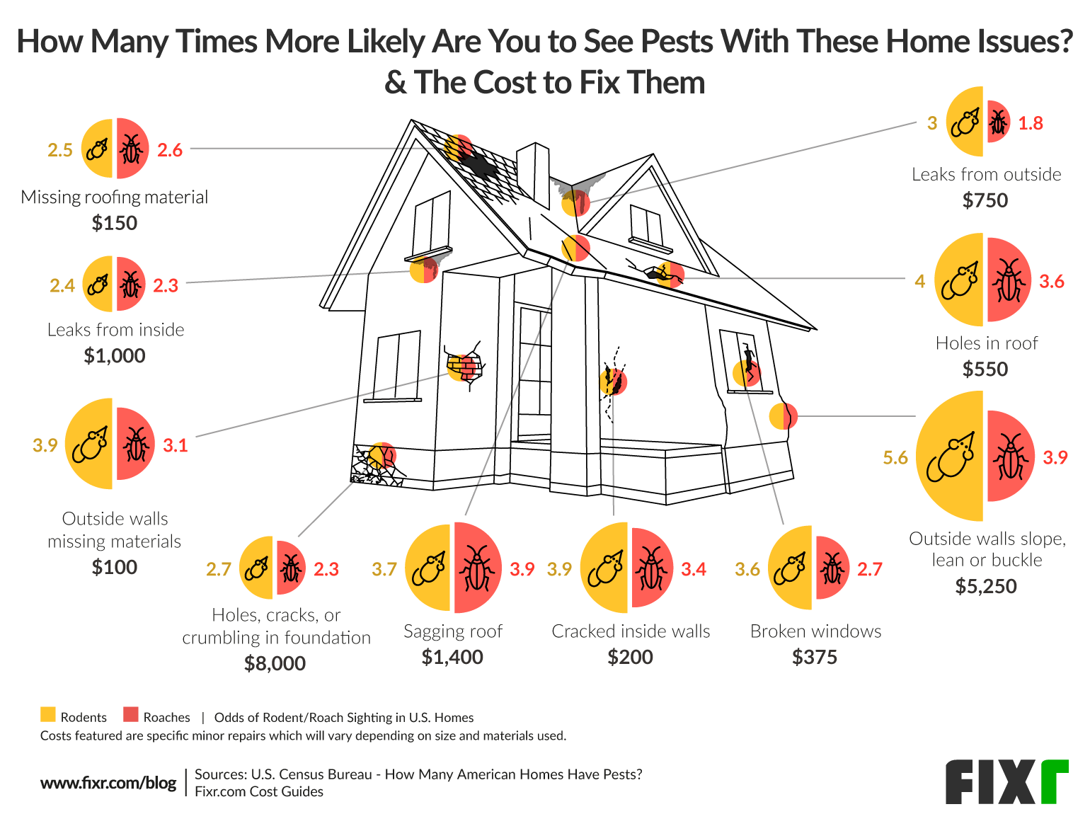 Cost of Home Repairs for Pest Prevention: Roaches & Rodents