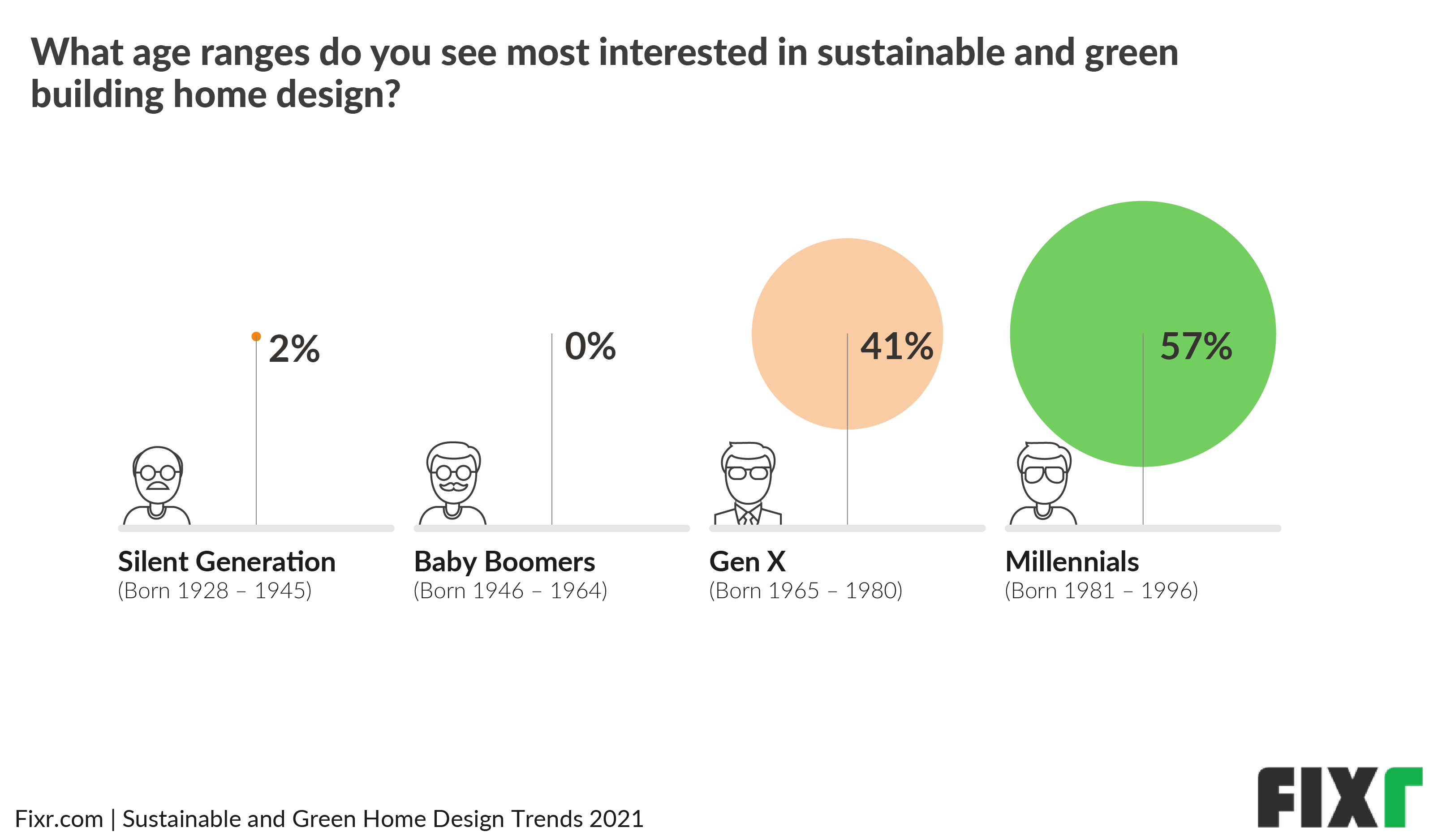 Millennials Are the Most Interested in Eco-Friendly Homes and Green Home Design