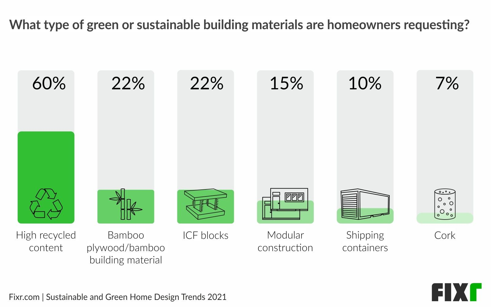 High-Recycled Material is the Most Requested Sustainable Building Material