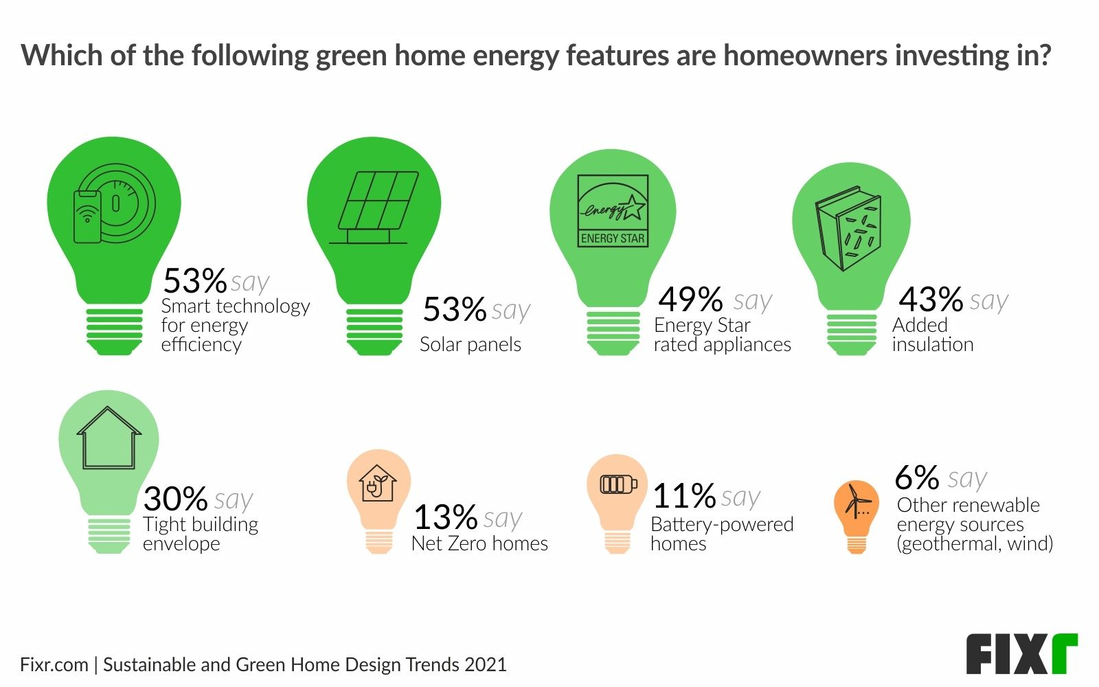 Smart Home Technology and Solar Panels are the Most Popular green Green Home Technologies