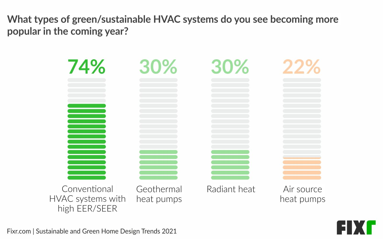 Conventional HVAC Systems with High EER/SEER Are The Most Popular Green Energy Options