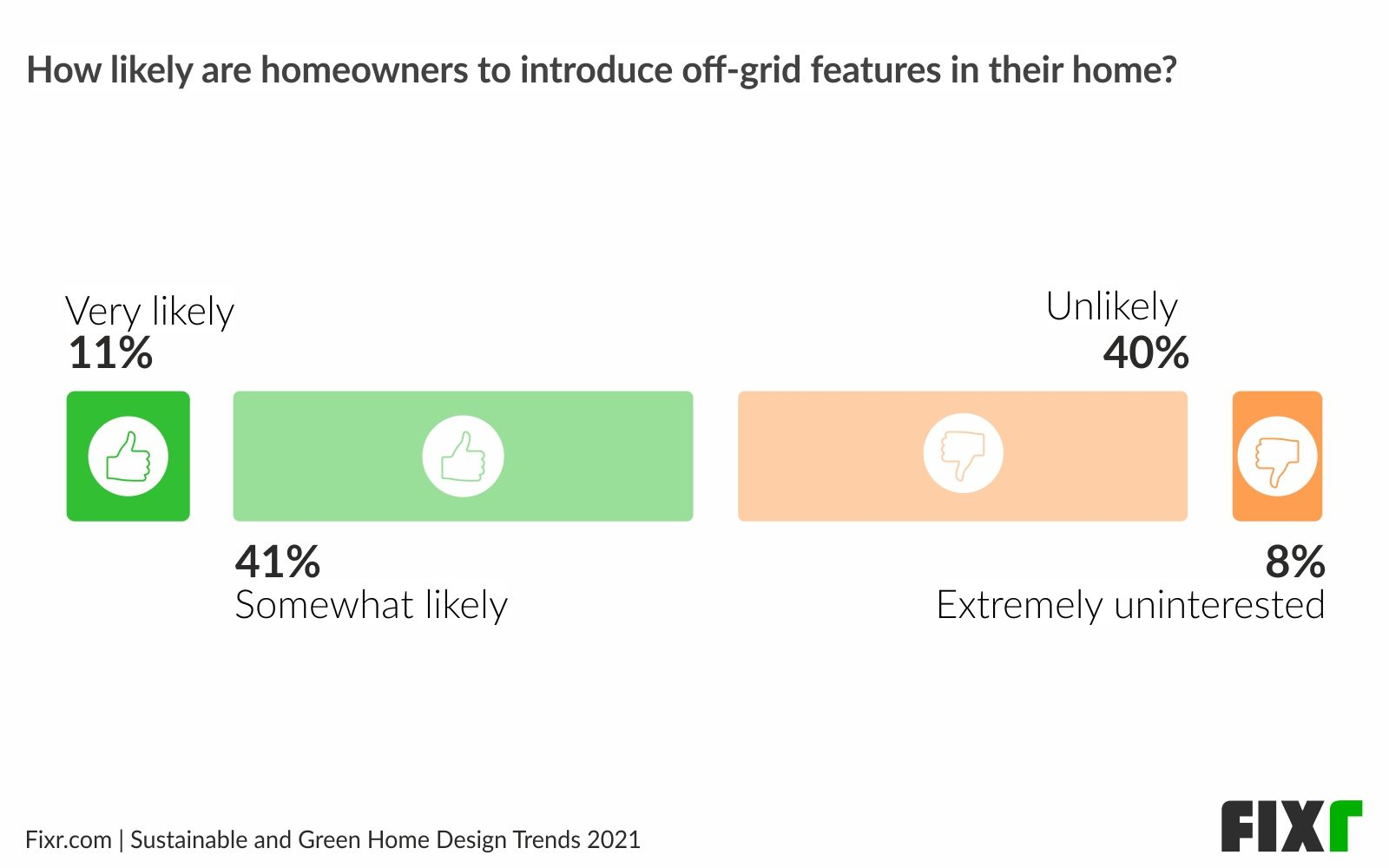 Preferences Differ for Off-Grid Features in Homes in 2021