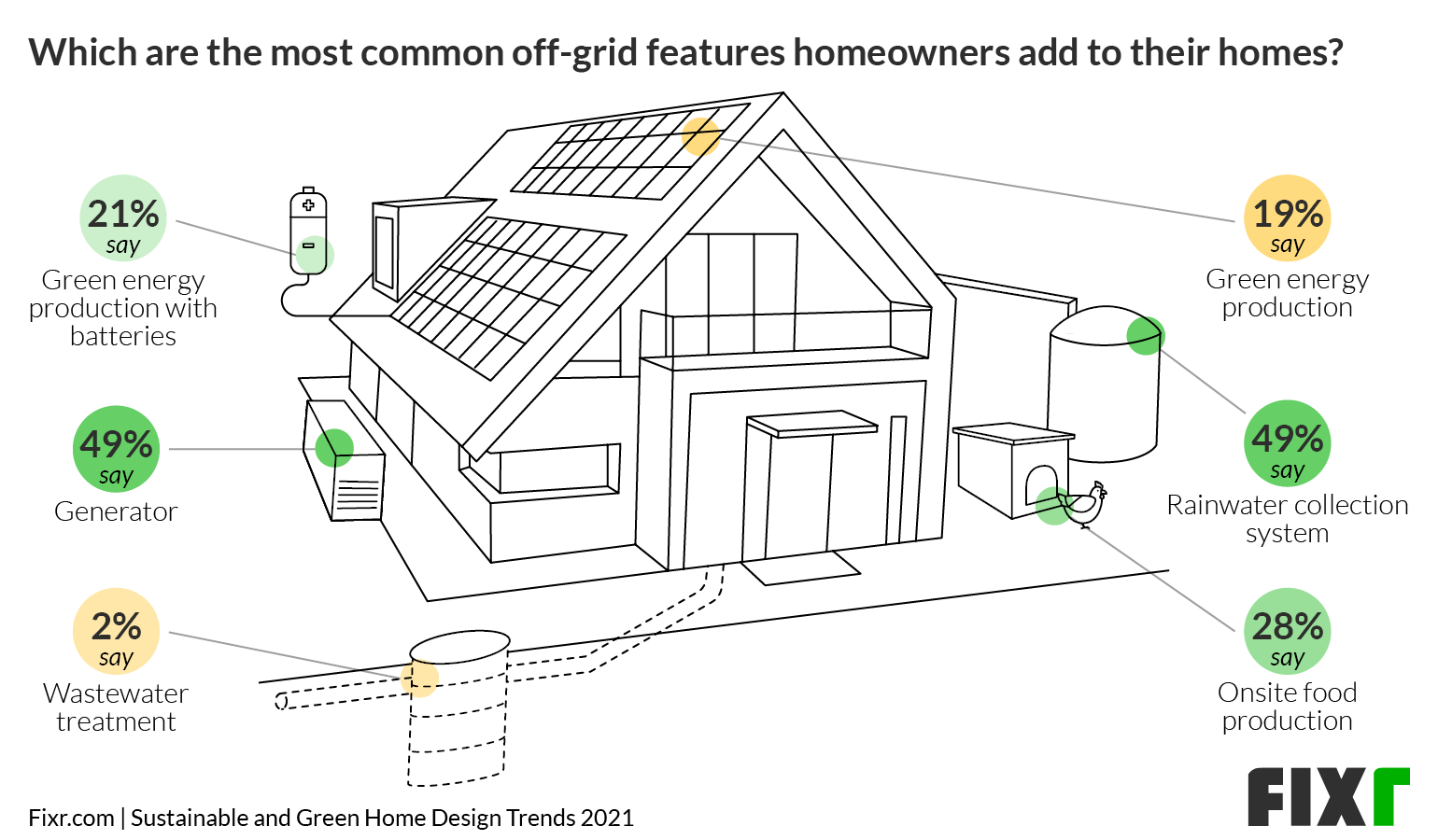 Generators and Rainwater Collection Systems are top Choices for Off Grid Houses