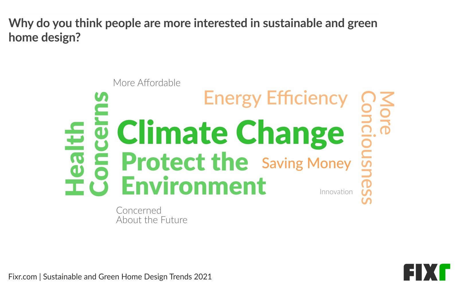 Climate Change Tops the List of Reasons for Wanting a Sustainable and Green Home in 2021