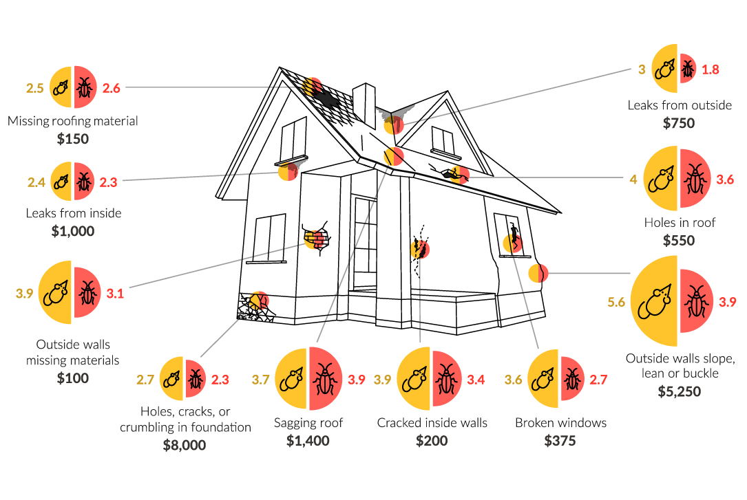 Visualizing the Cost to Cut the Odds of Rodents and Roaches in Your Home