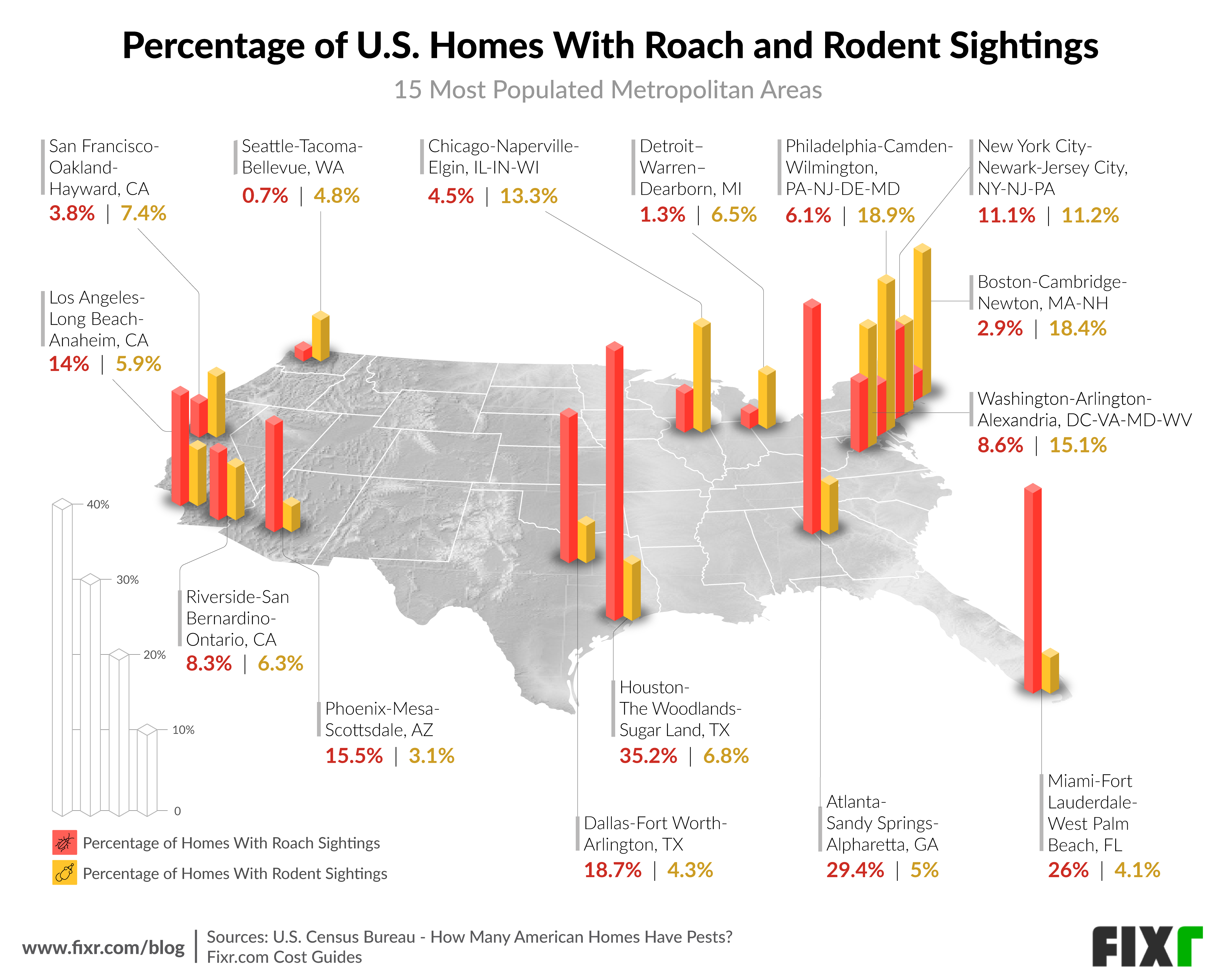 Percentage of U.S. Homes With Roach and Rodent Sightings - Pest Control Day