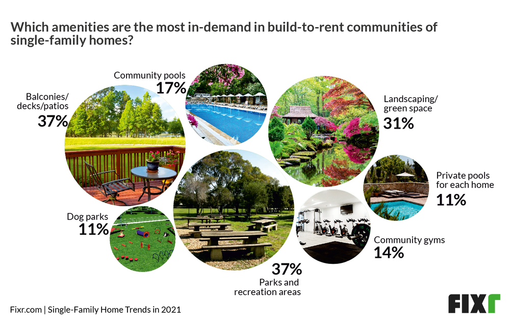 In demand amenities for build-to-rent single-family homes