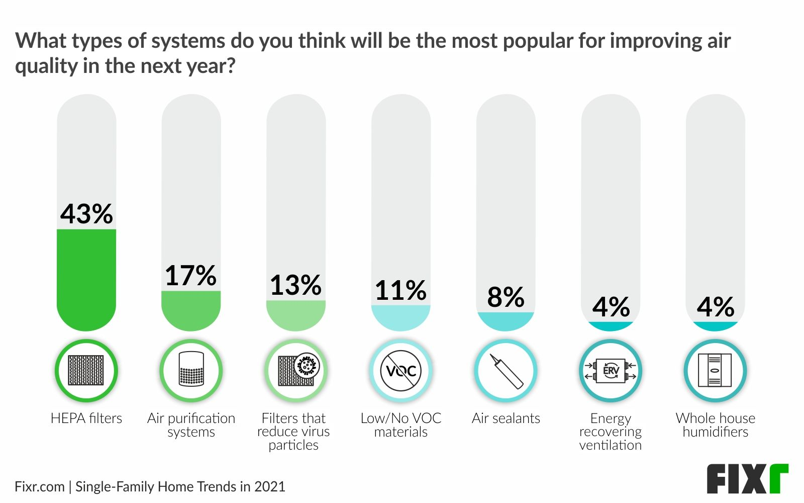 Systems for building a healthy home