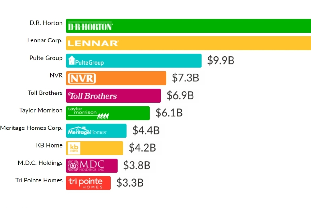 A Look at the Top 10 Home Builders in the U.S. Over the Last 10 Years