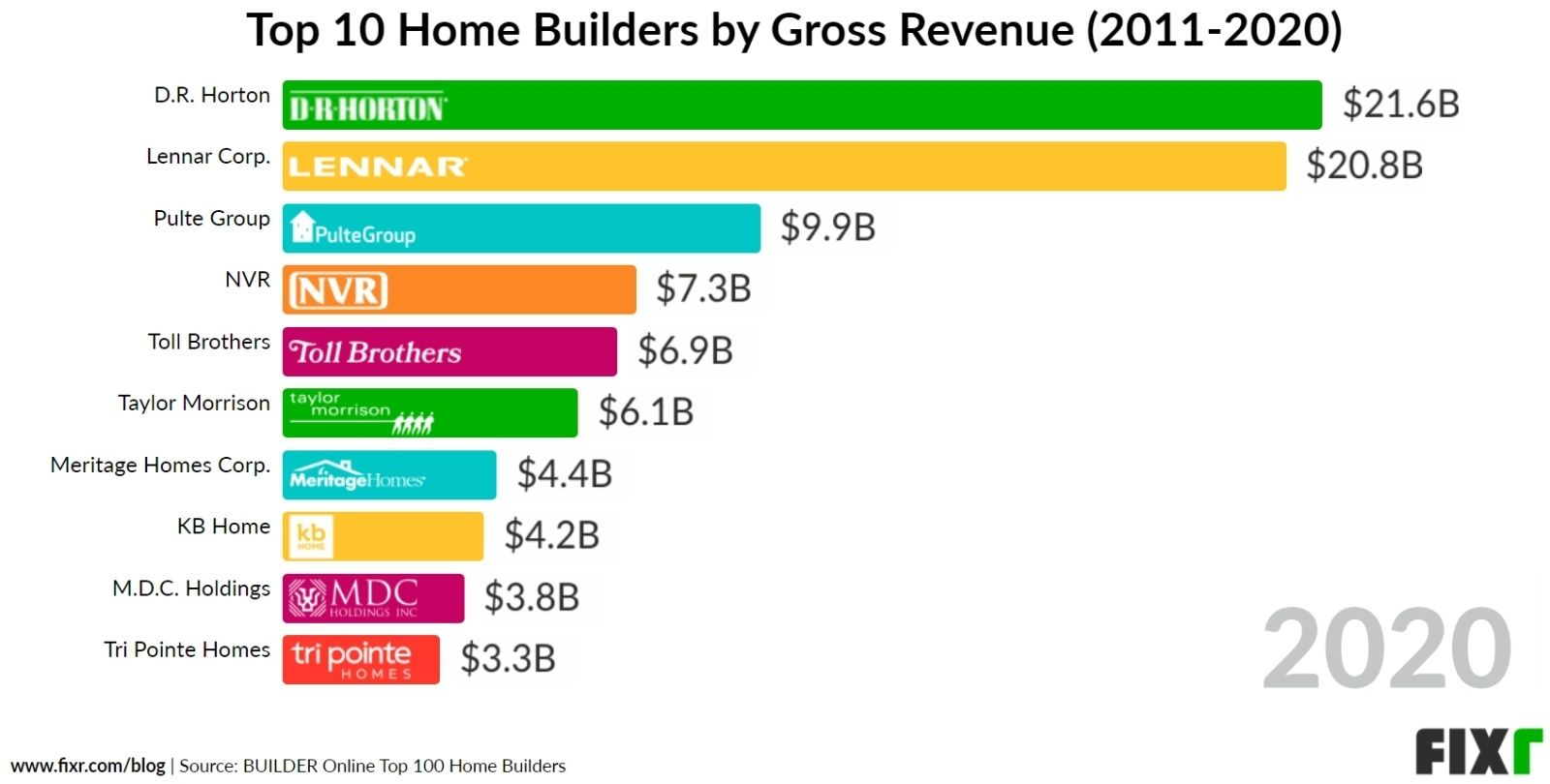 Top Home Builders by Gross Revenue 2020