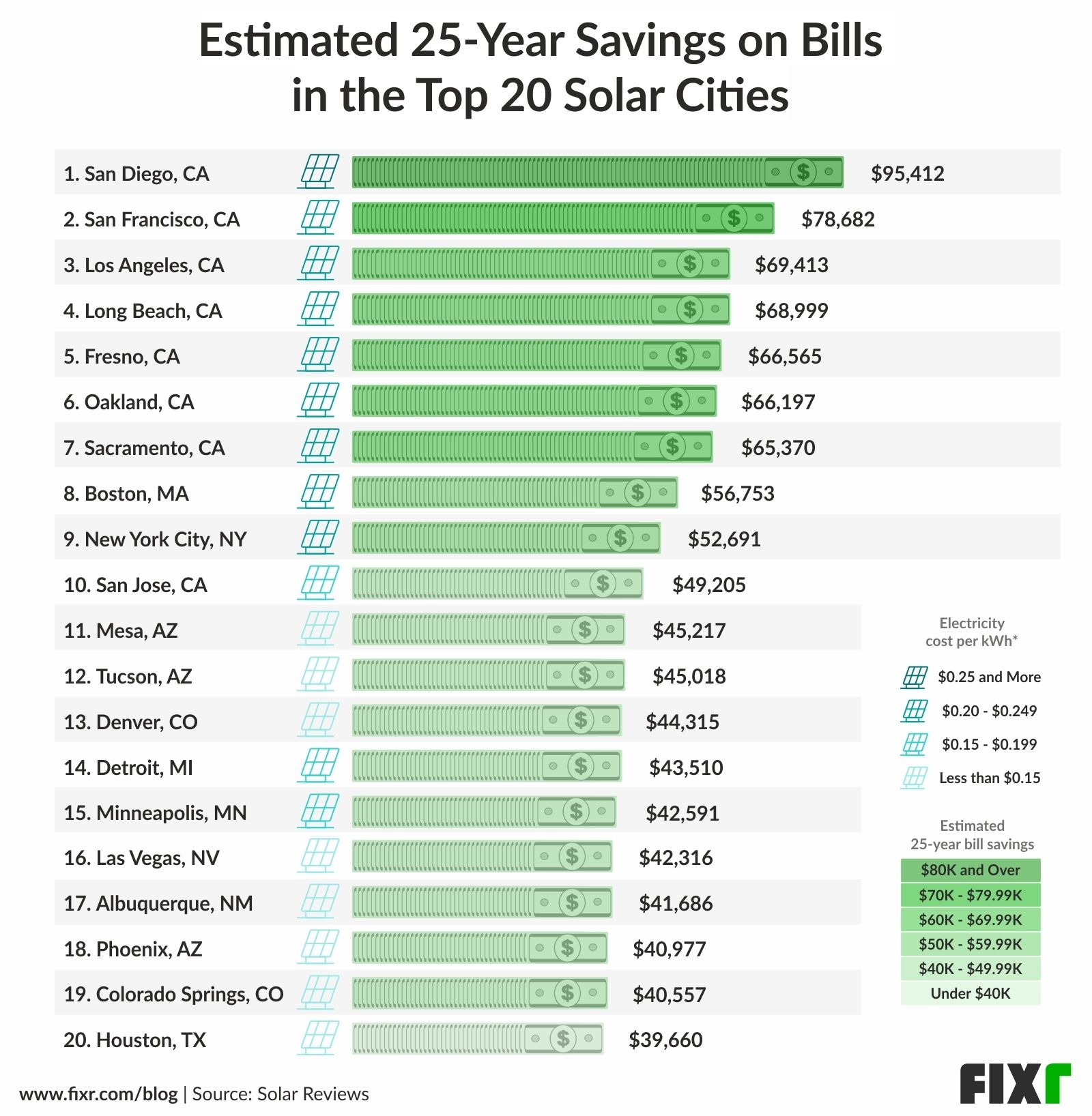 Top solar cities in the U.S. and the estimated savings on energy bills