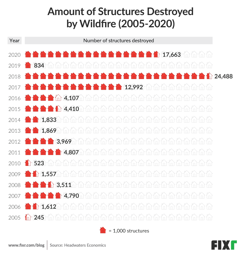 Amount of structures destroyed by wildfire year on year (2005-2020)