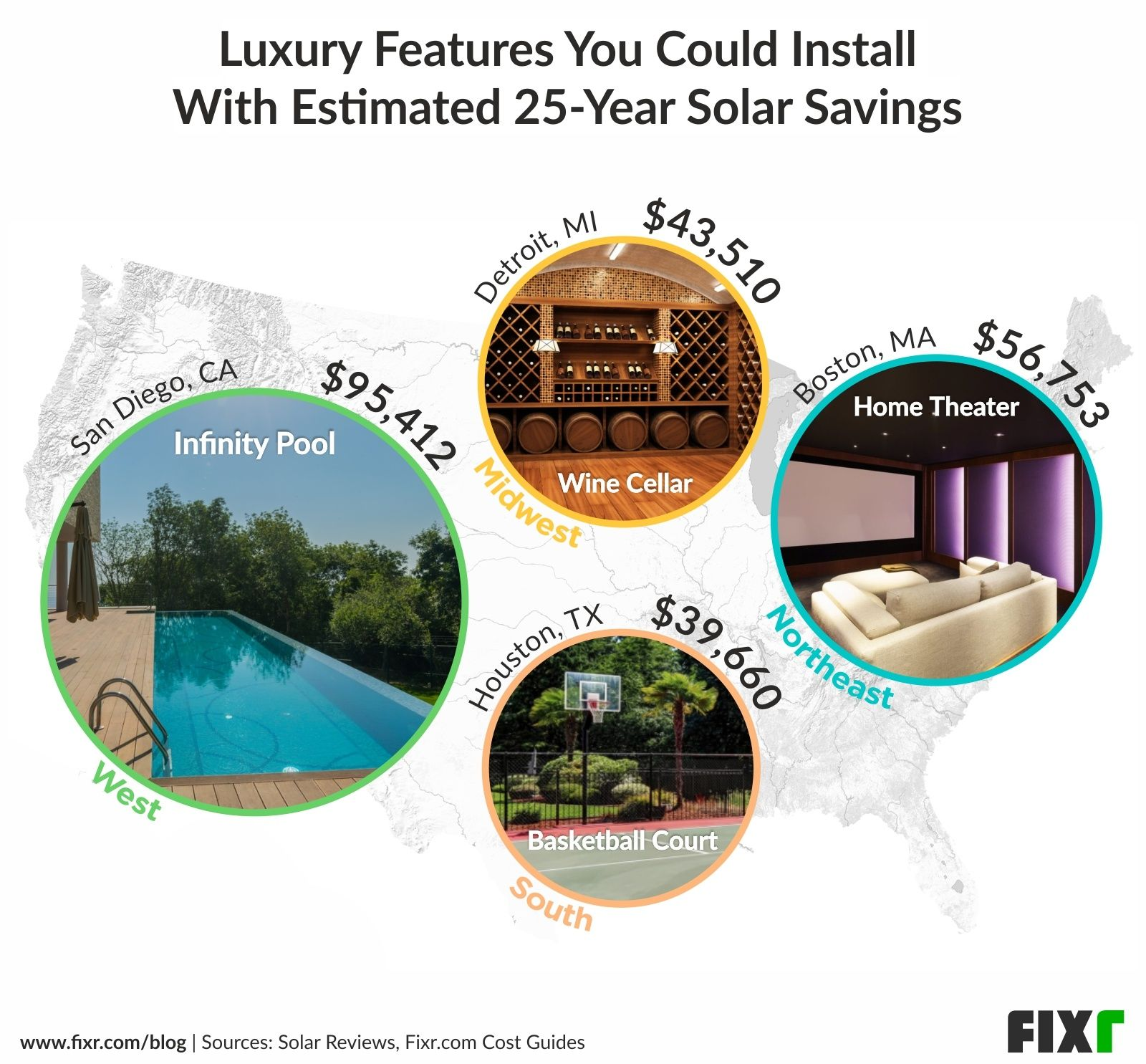 Top solar cities in each region, and the luxury features you could afford with each estimated savings from solar