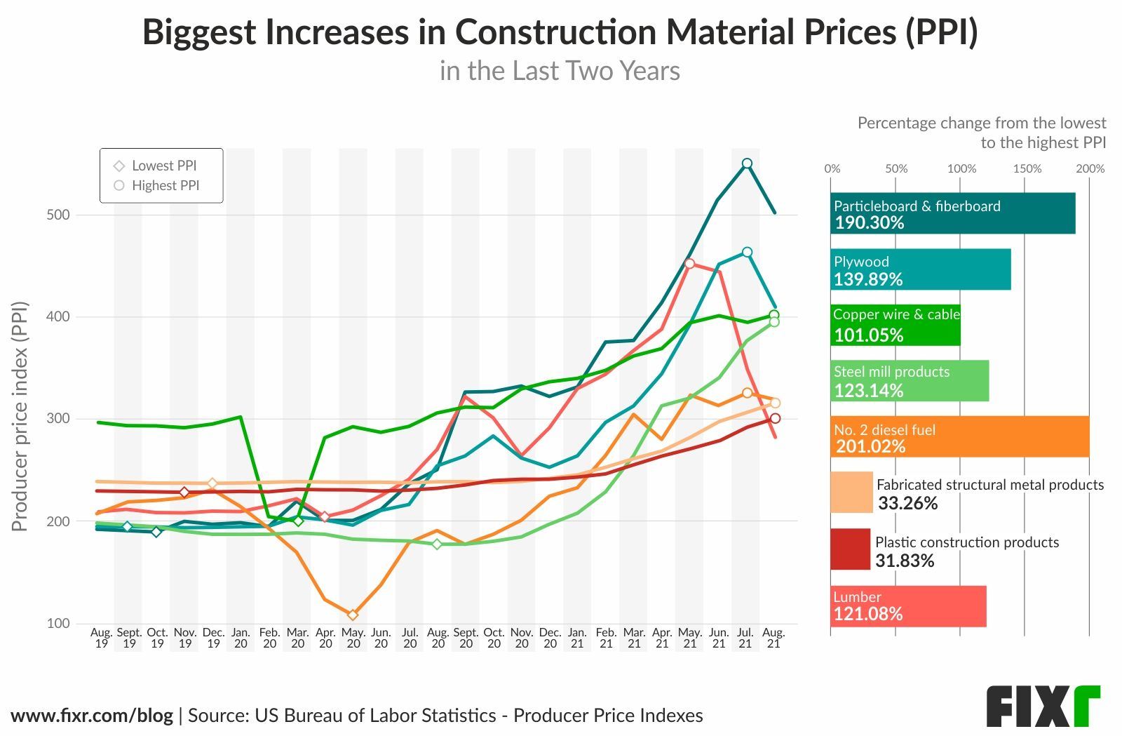Biggest Increases in Construction Material Prices PPI 2019-2021