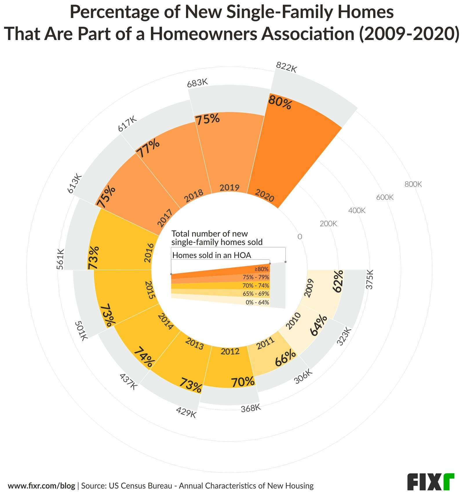 Increase of new single-family homes sold with membership in an HOA neighborhood (2009-2020)