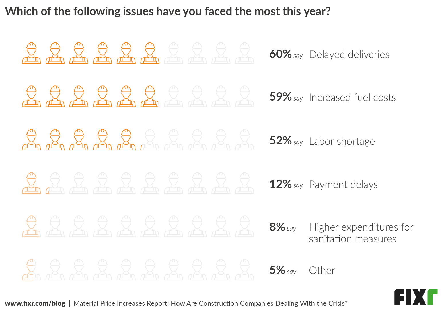 Biggest Issues Professionals Have Faced With Construction Material Price Increases