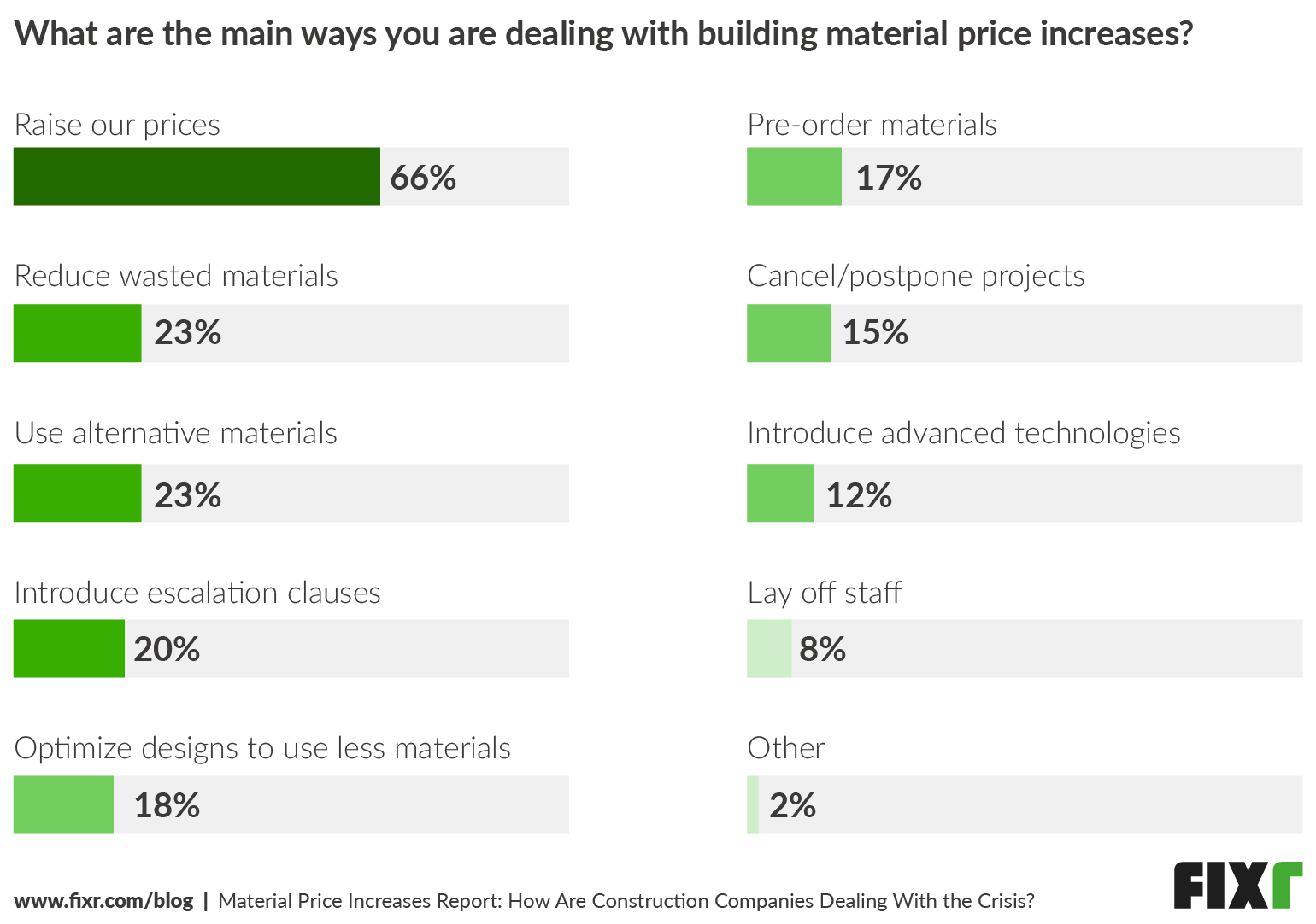 How Construction Contractors Are Dealing With High Material Prices 2021