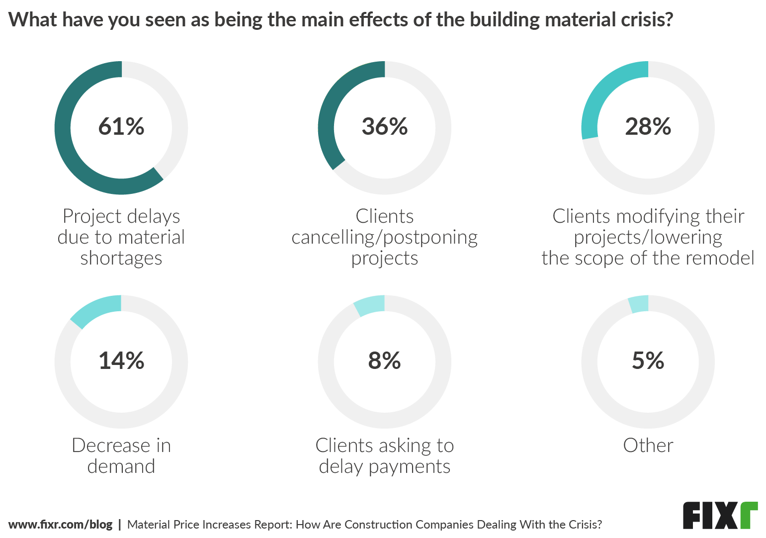 Main Effects of the Material Price Increases