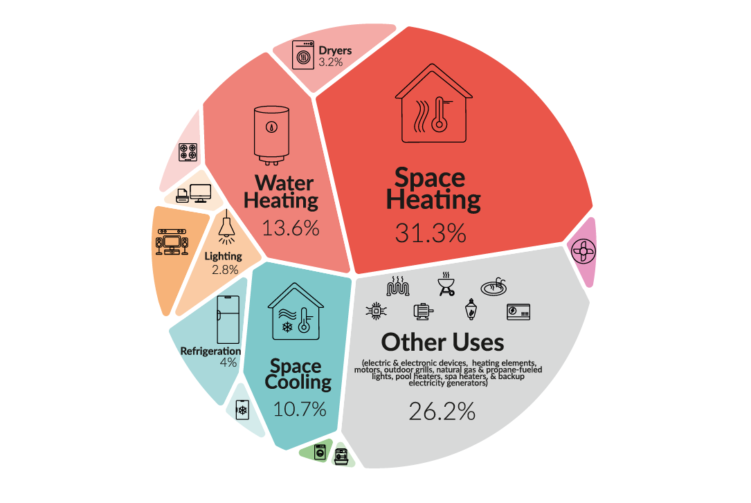 What Consumes the Most Energy in Your Home, in One Graphic