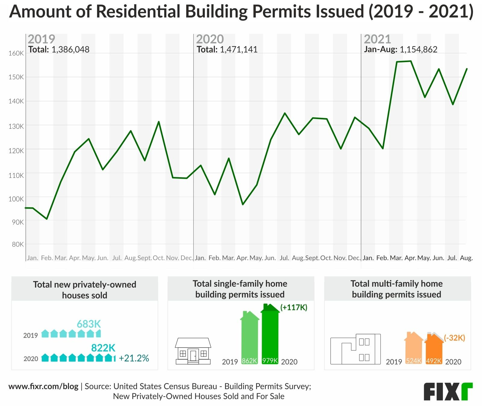 Building Permits Issued in 2021 vs 2020 vs 2019