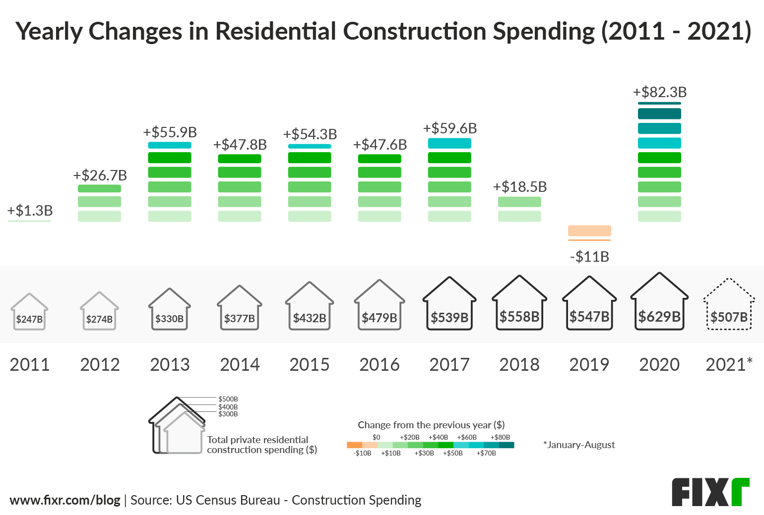 Residential Construction Spending - Increase 2011 - 2021
