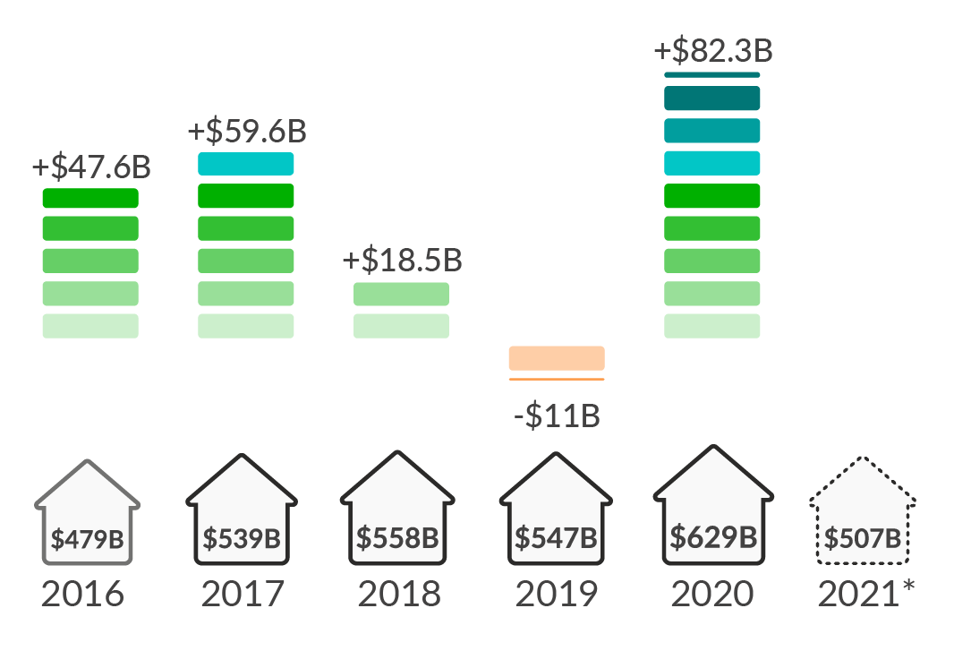 Residential Construction Industry Outlook After the Biggest Rise in Spending in Over a Decade