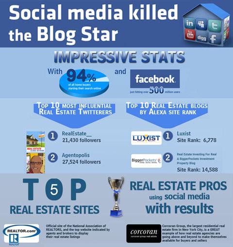 Social media killed the blog stars