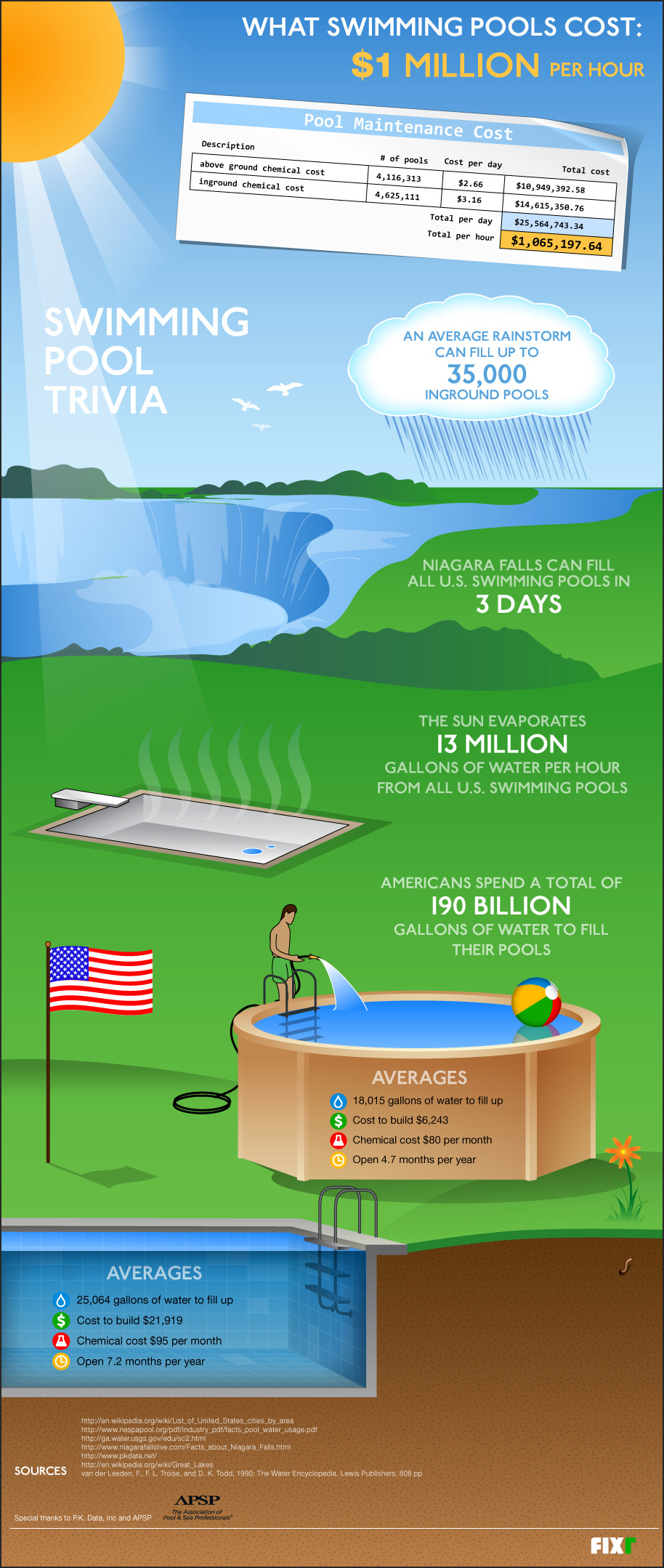 Swimming pool trivia infographic cost