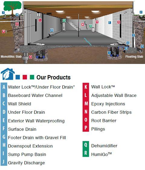 baseboard drain system foundation crawl space and basement repair in kansas city mo
